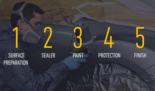 auto-painting-process